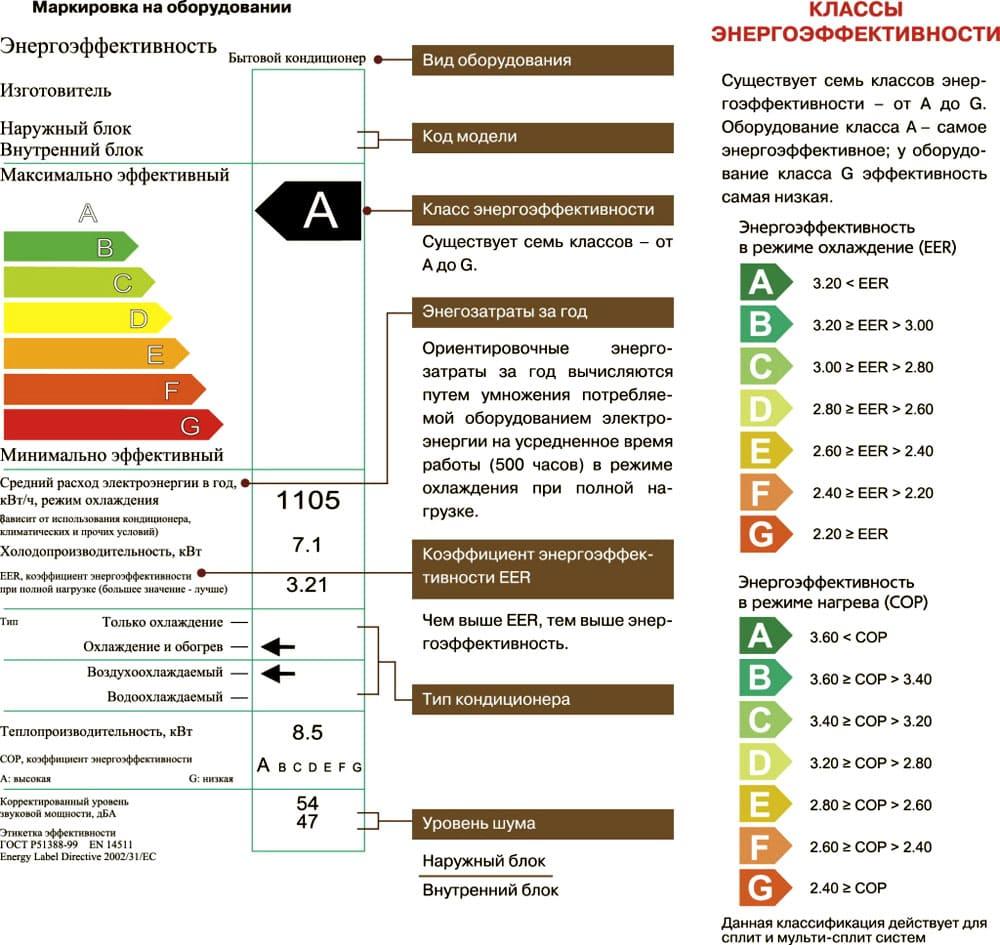 Таблица класса энергоэффективности